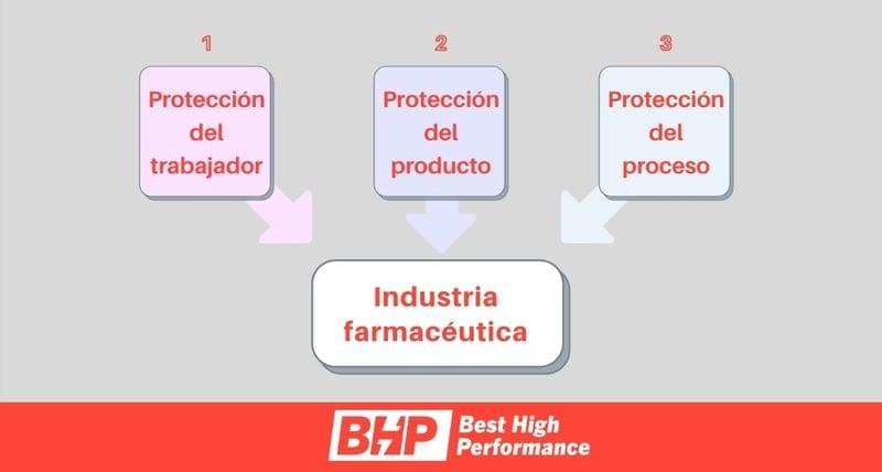 BHP-necesidades-proteccion-farmaceuticas