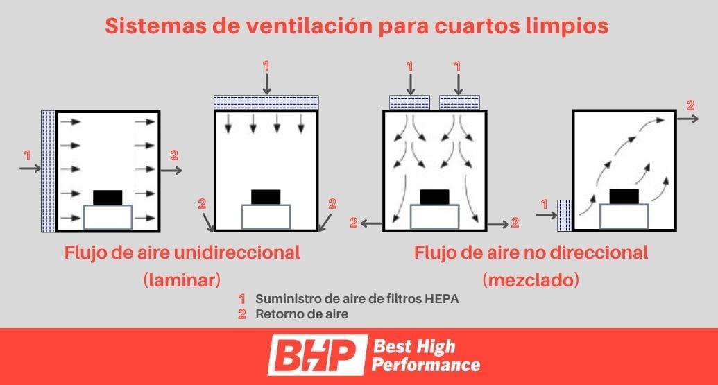 BHP-blog-ventilacion-filtros-aire-cuartos-limpios